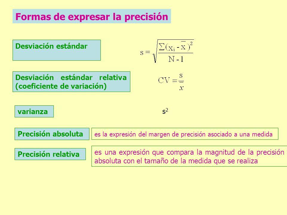 Formas de expresar la precisión