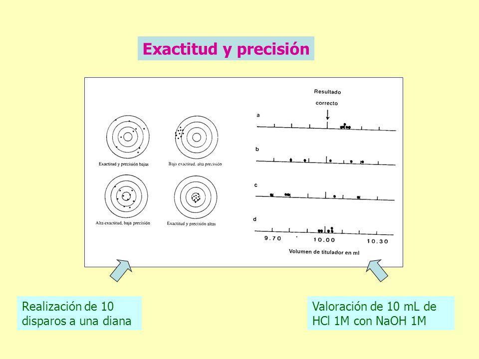 Exactitud y precisión Realización de 10 disparos a una diana