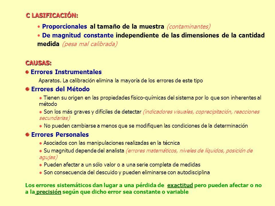 Proporcionales al tamaño de la muestra (contaminantes)