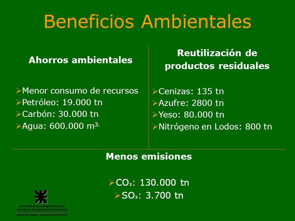 Beneficios Ambientales