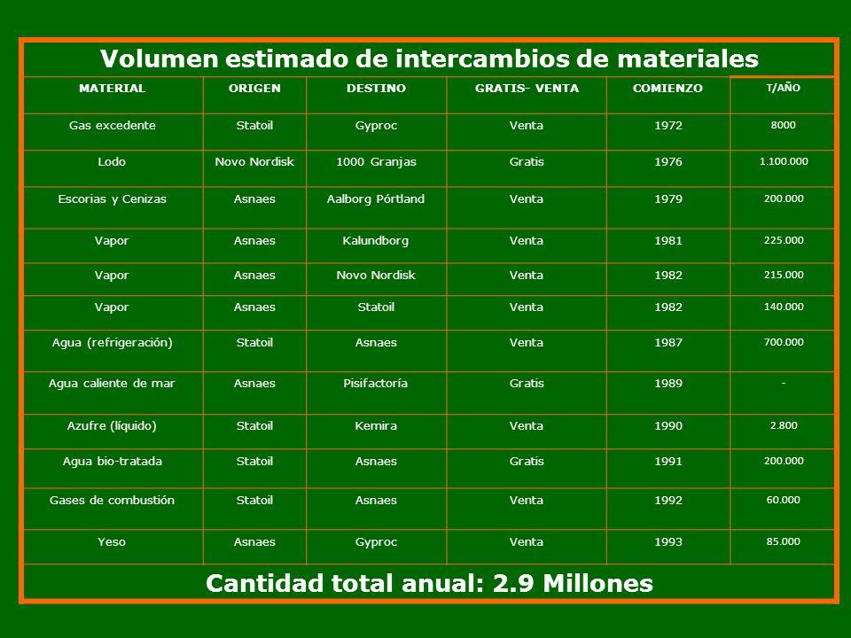 Volumen estimado de intercambios de materiales