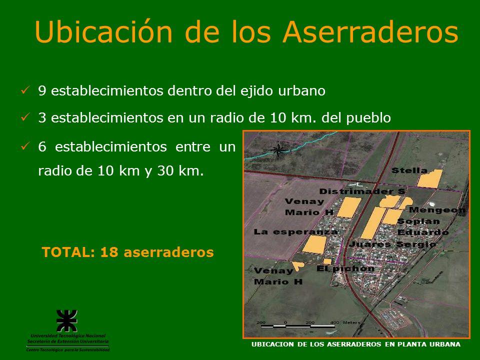 UBICACION DE LOS ASERRADEROS EN PLANTA URBANA