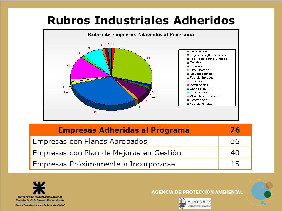 Rubros Industriales Adheridos Empresas Adheridas al Programa