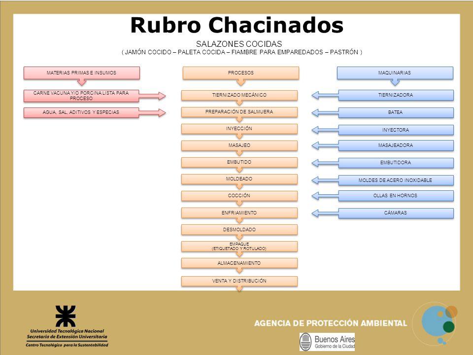 Rubro Chacinados SALAZONES COCIDAS 37