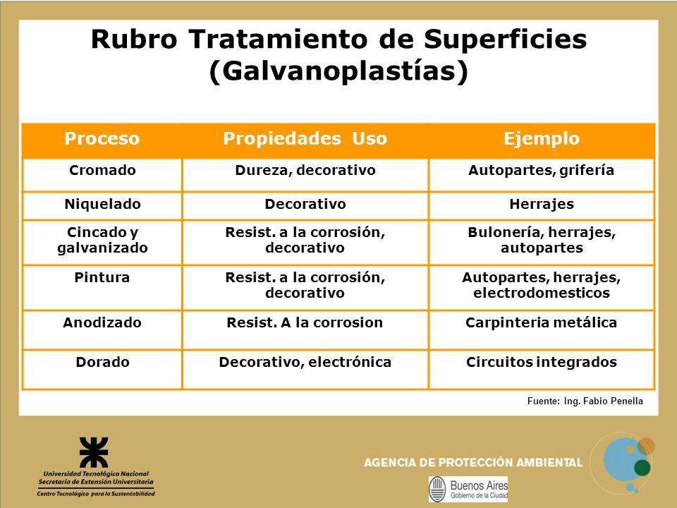 Rubro Tratamiento de Superficies (Galvanoplastías)