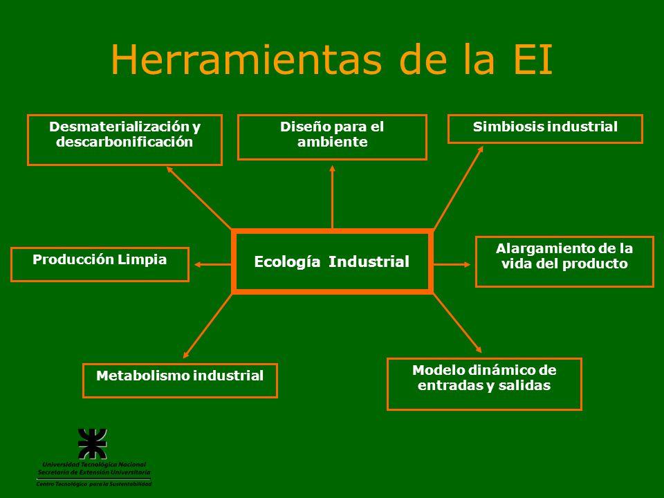 Herramientas de la EI Ecología Industrial