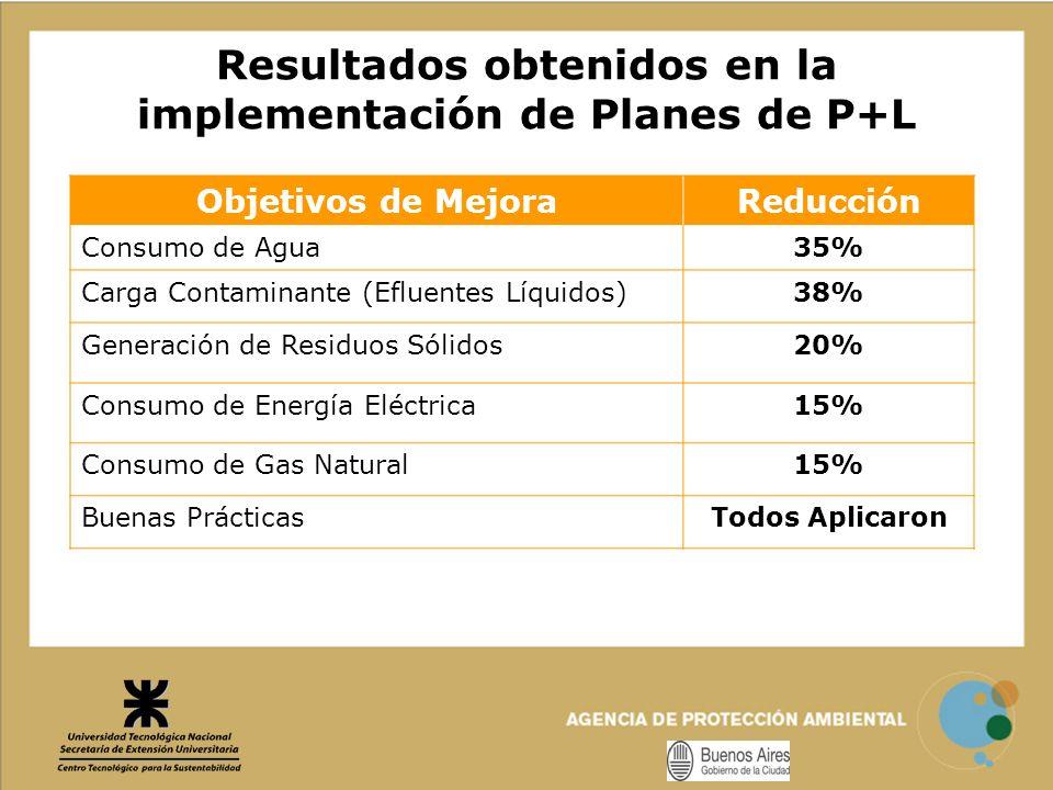 Resultados obtenidos en la implementación de Planes de P+L