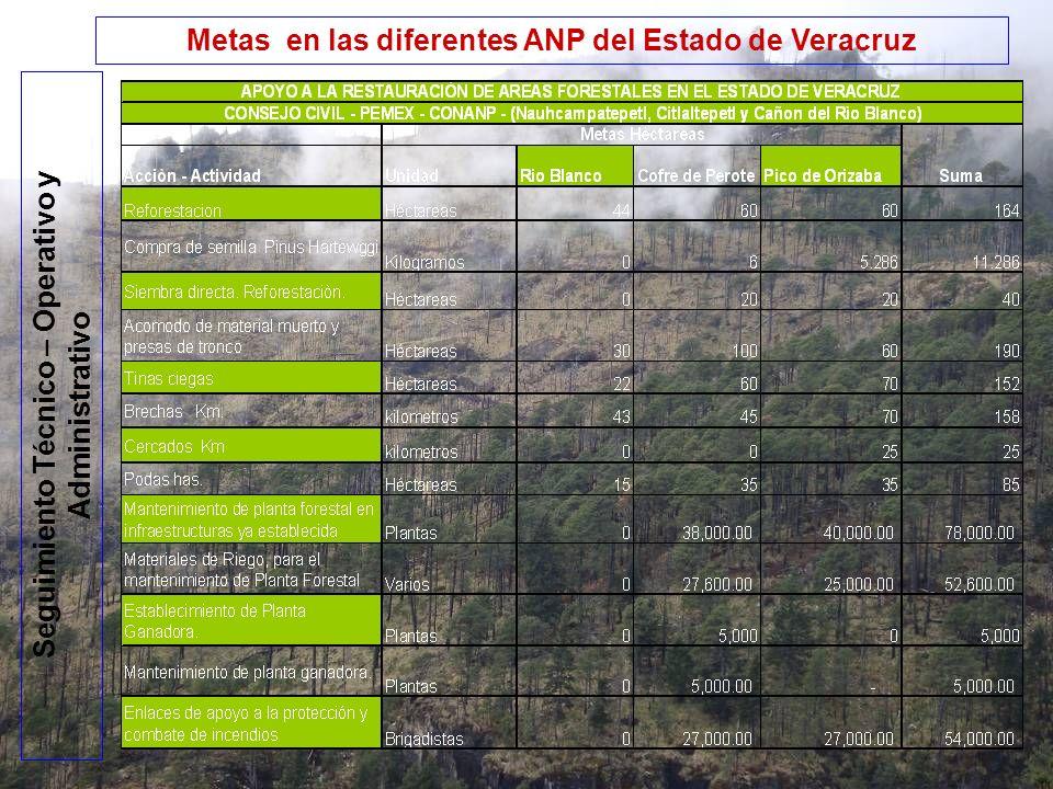 Metas en las diferentes ANP del Estado de Veracruz