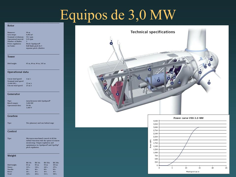 Equipos de 3,0 MW