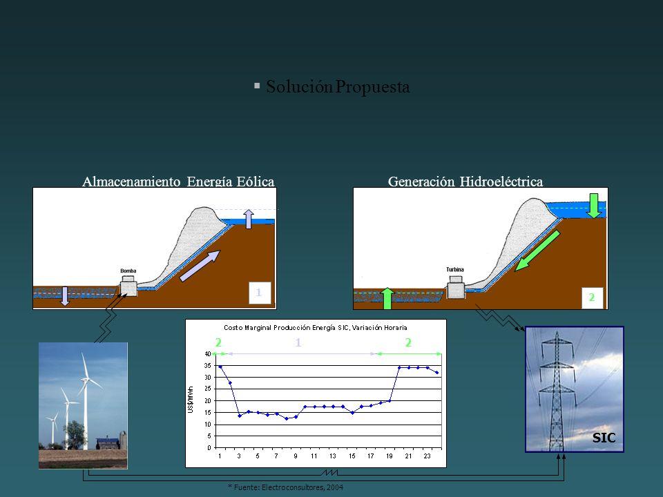 Solución Propuesta Almacenamiento Energía Eólica Generación Hidroeléctrica.