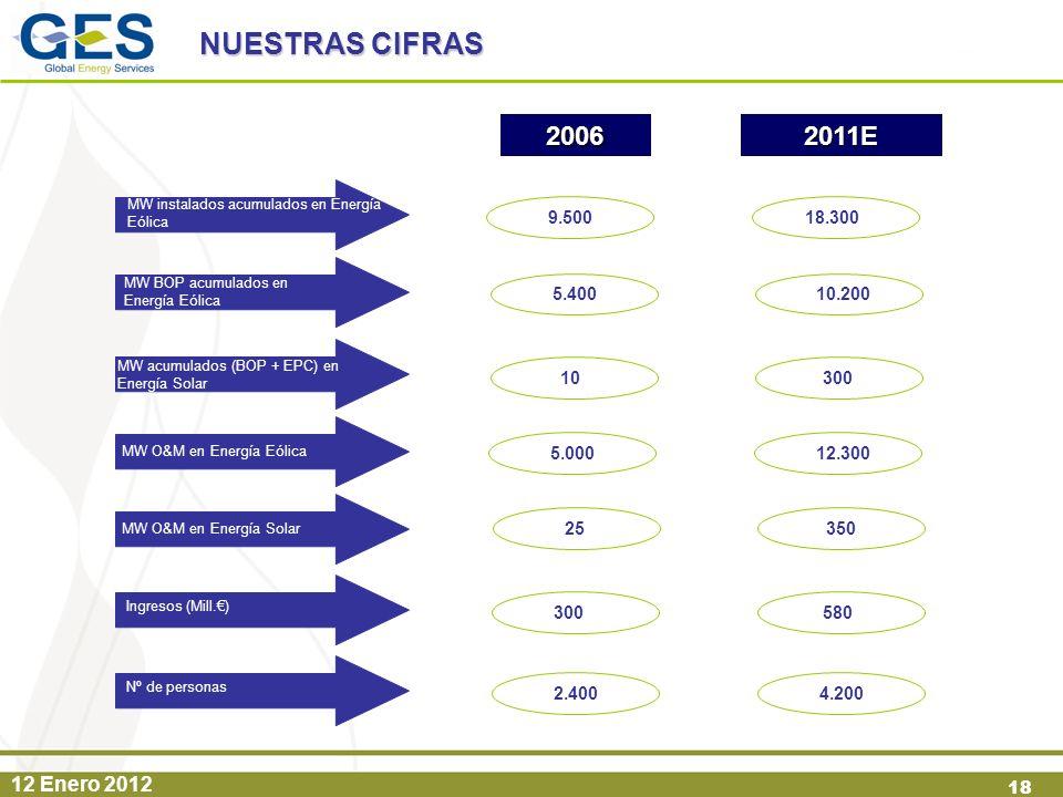 NUESTRAS CIFRAS 2006. 2011E. MW instalados acumulados en Energía Eólica. 9.500. 18.300. MW BOP acumulados en Energía Eólica.