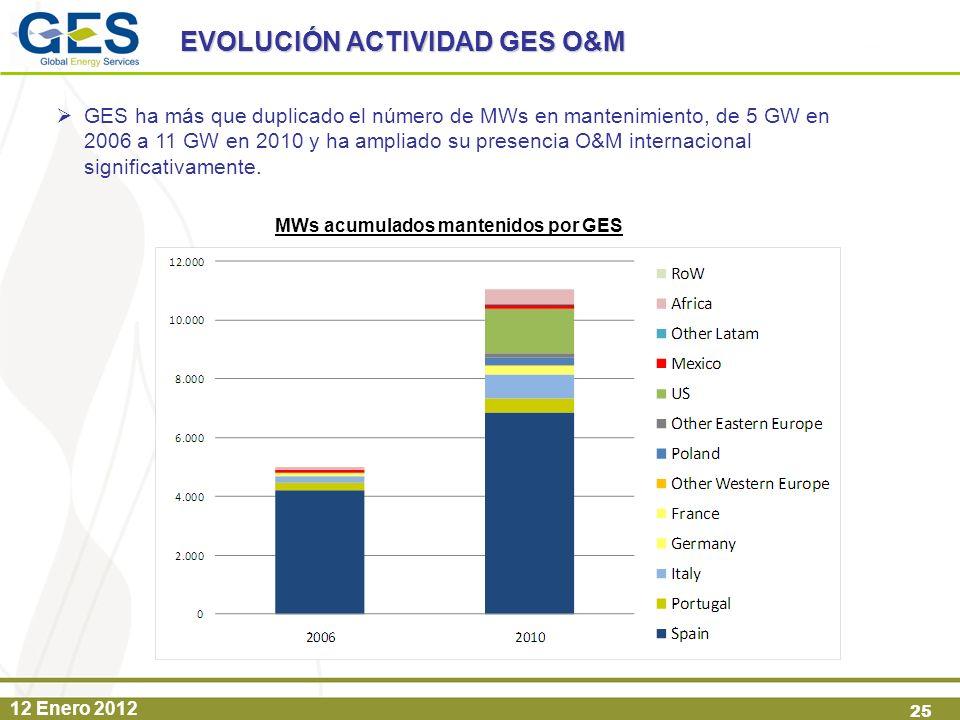 MWs acumulados mantenidos por GES