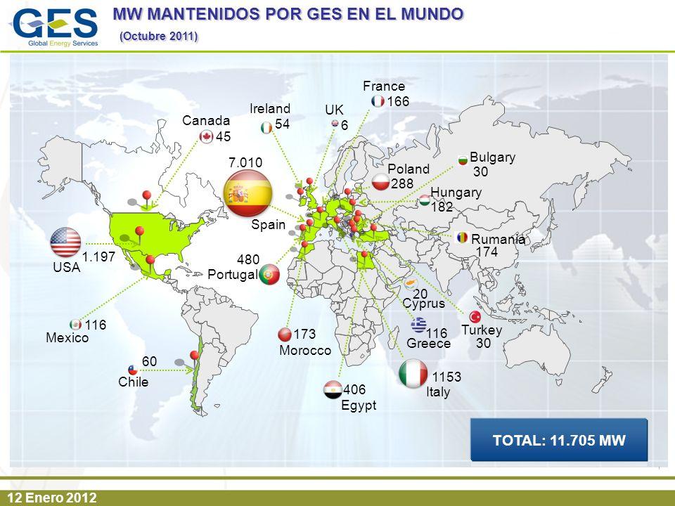 (Octubre 2011) MW MANTENIDOS POR GES EN EL MUNDO TOTAL: 11.705 MW