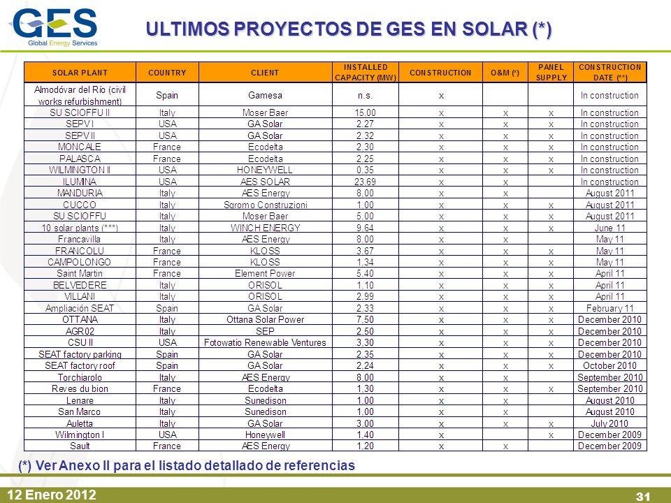 ULTIMOS PROYECTOS DE GES EN SOLAR (*)