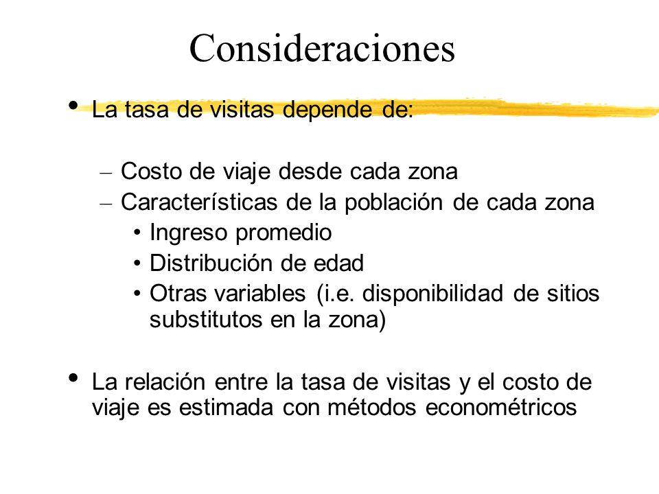 Consideraciones La tasa de visitas depende de:
