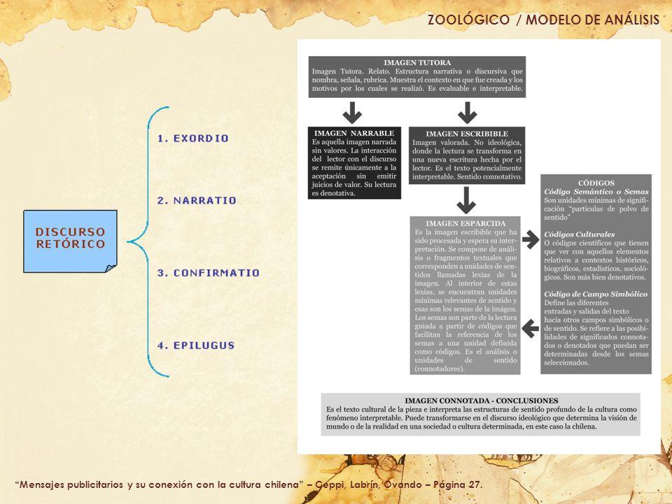 ZOOLÓGICO / MODELO DE ANÁLISIS