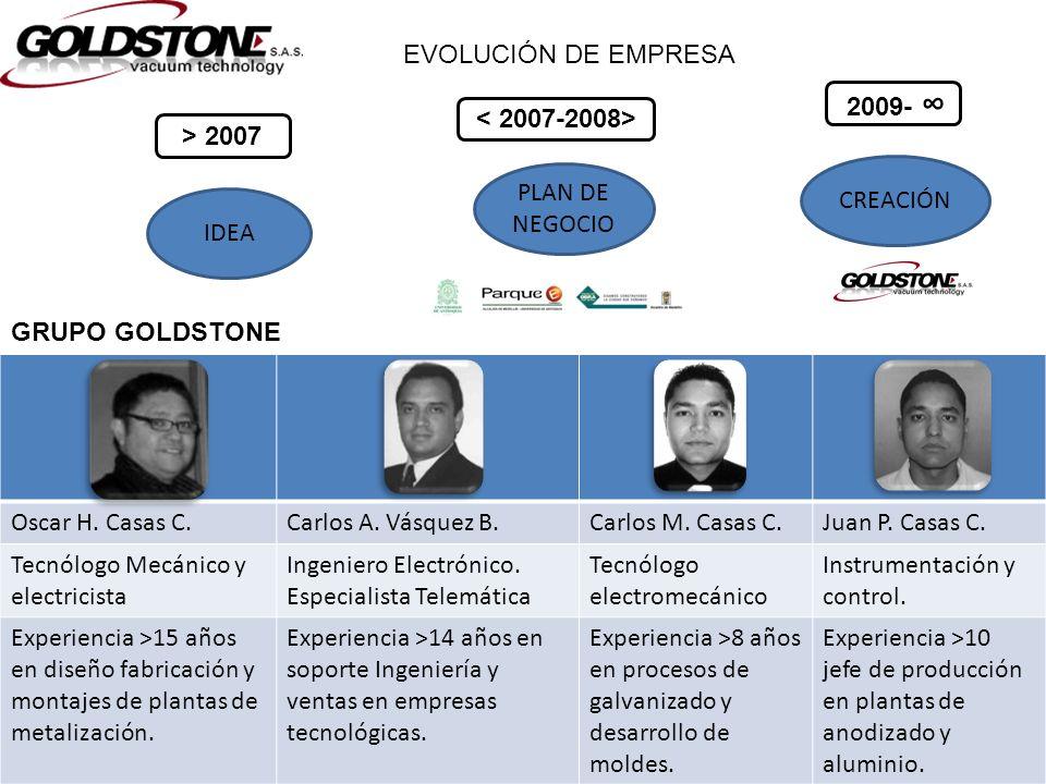 EVOLUCIÓN DE EMPRESA 2009- ∞ < 2007-2008> > 2007. CREACIÓN. PLAN DE NEGOCIO. IDEA. GRUPO GOLDSTONE.