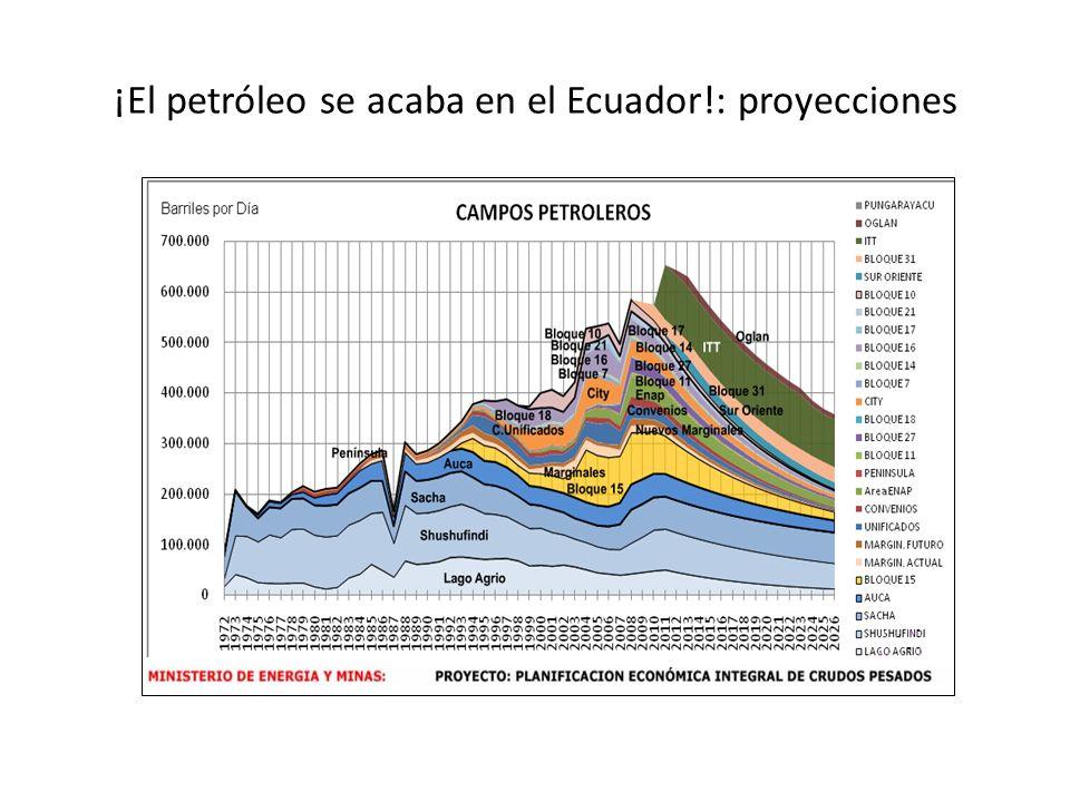 ¡El petróleo se acaba en el Ecuador!: proyecciones