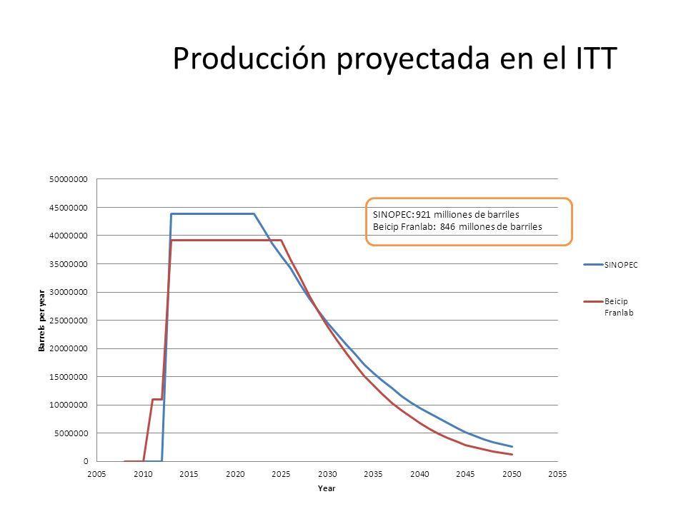 Producción proyectada en el ITT