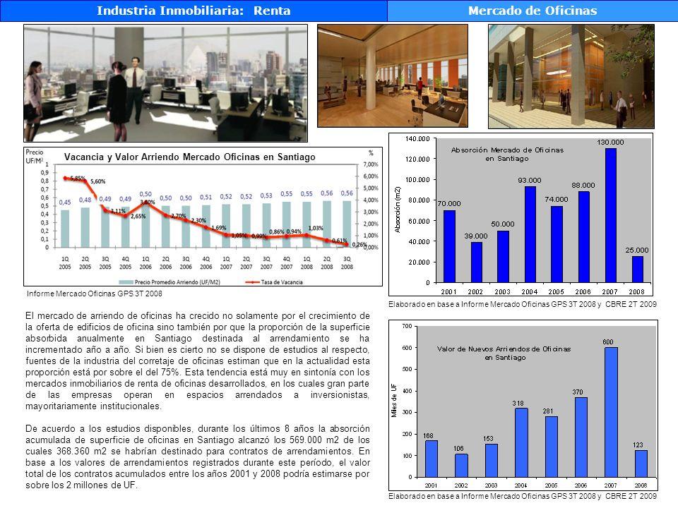 Industria Inmobiliaria: Renta Mercado de Oficinas