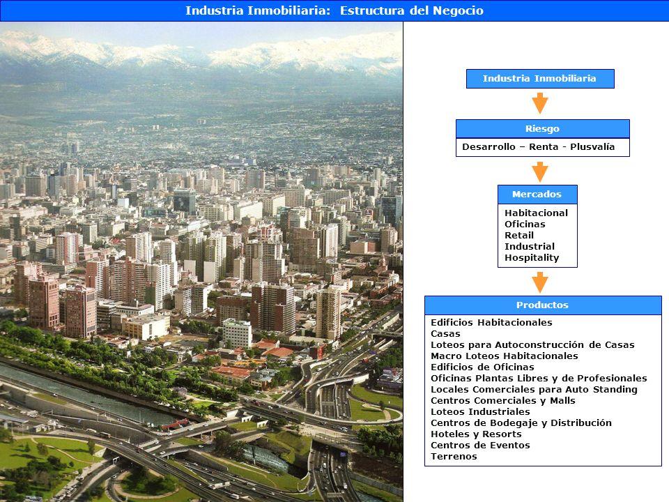 Industria Inmobiliaria: Estructura del Negocio Industria Inmobiliaria