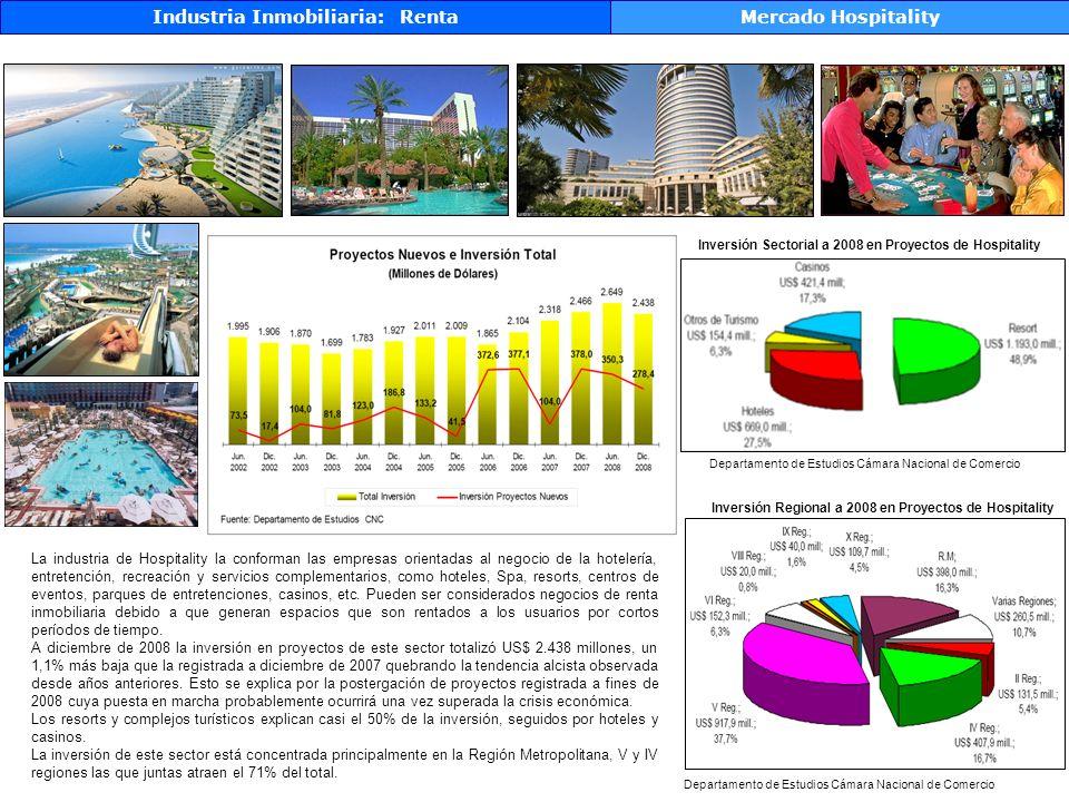 Industria Inmobiliaria: Renta Mercado Hospitality