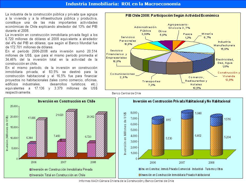 Industria Inmobiliaria: ROL en la Macroeconomía