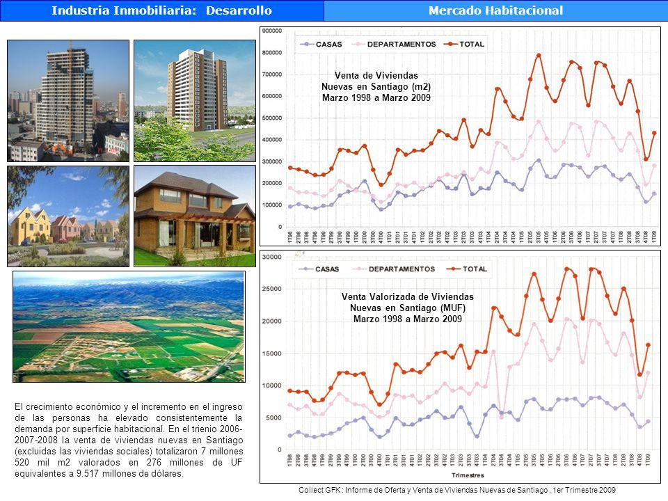 Industria Inmobiliaria: Desarrollo Mercado Habitacional