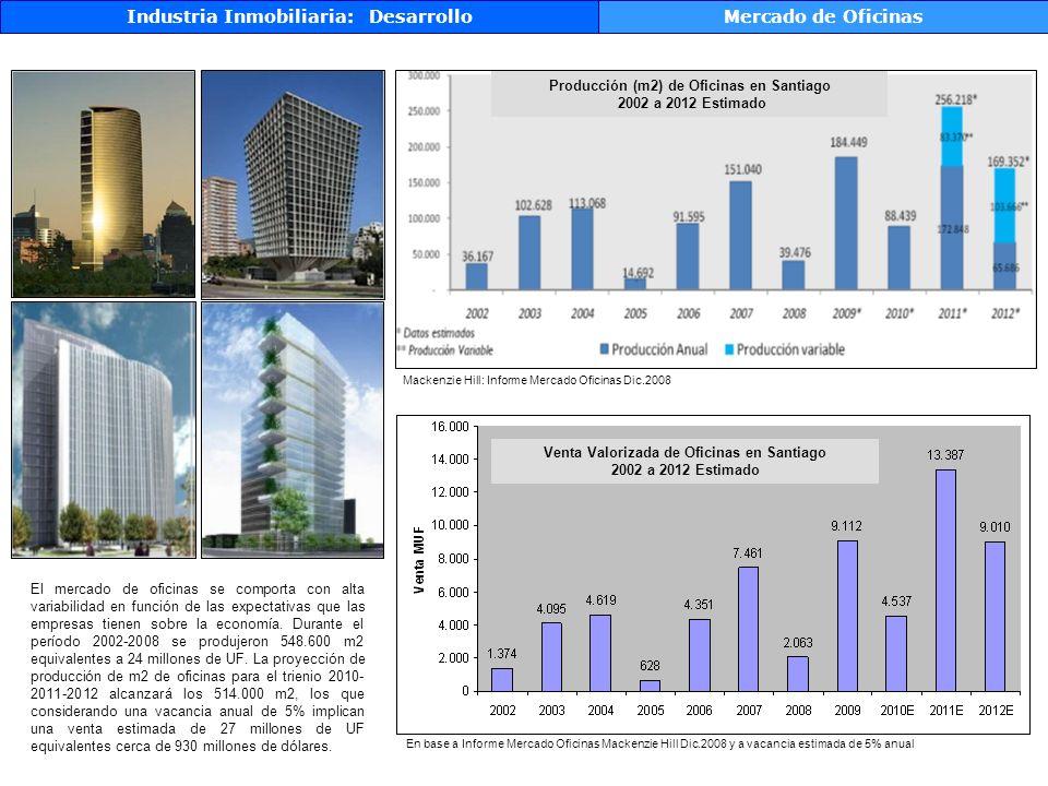 Industria Inmobiliaria: Desarrollo Mercado de Oficinas
