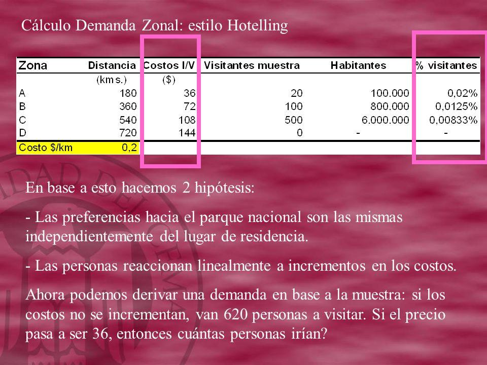 Cálculo Demanda Zonal: estilo Hotelling