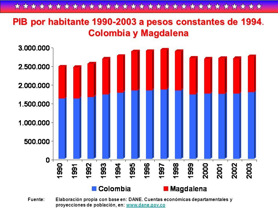 PIB por habitante 1990-2003 a pesos constantes de 1994