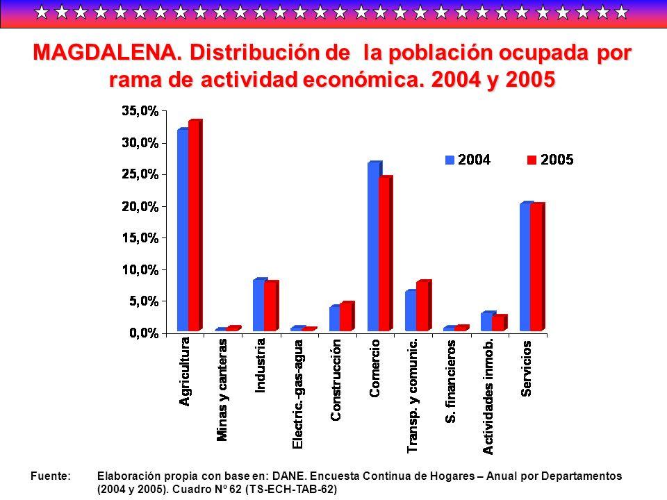 MAGDALENA. Distribución de la población ocupada por rama de actividad económica. 2004 y 2005