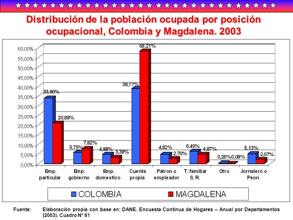 Distribución de la población ocupada por posición ocupacional, Colombia y Magdalena. 2003