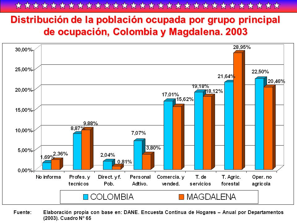 Distribución de la población ocupada por grupo principal de ocupación, Colombia y Magdalena. 2003