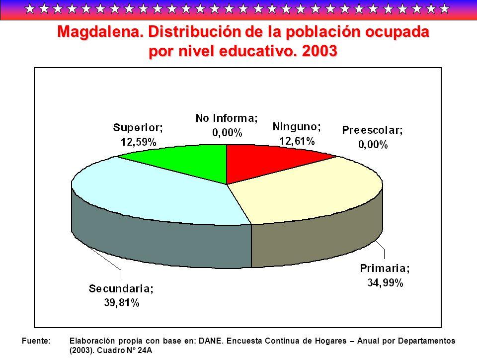 Magdalena. Distribución de la población ocupada por nivel educativo