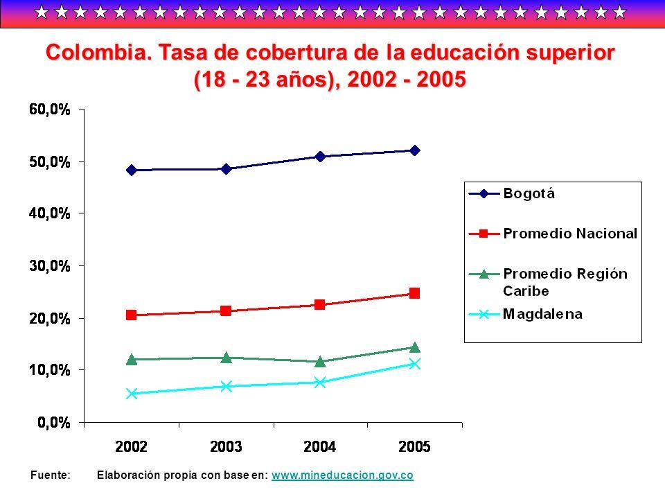 Colombia. Tasa de cobertura de la educación superior (18 - 23 años), 2002 - 2005