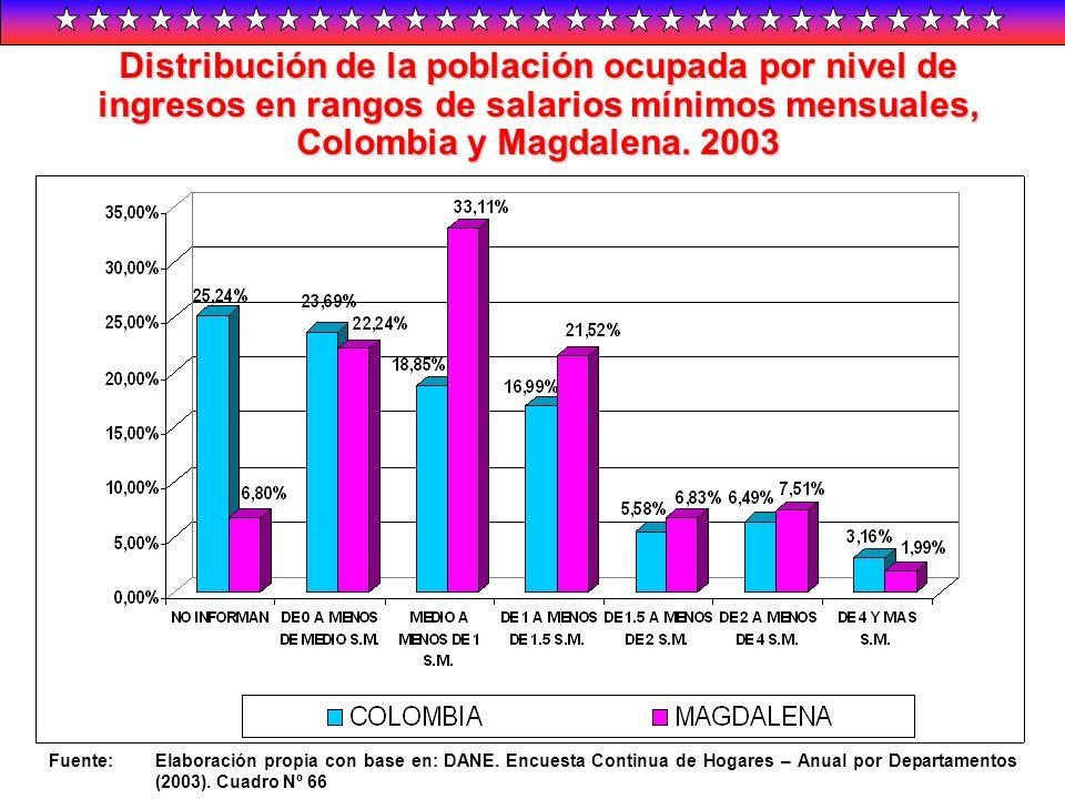 Distribución de la población ocupada por nivel de ingresos en rangos de salarios mínimos mensuales, Colombia y Magdalena. 2003