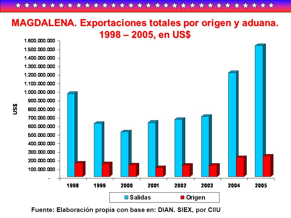 MAGDALENA. Exportaciones totales por origen y aduana