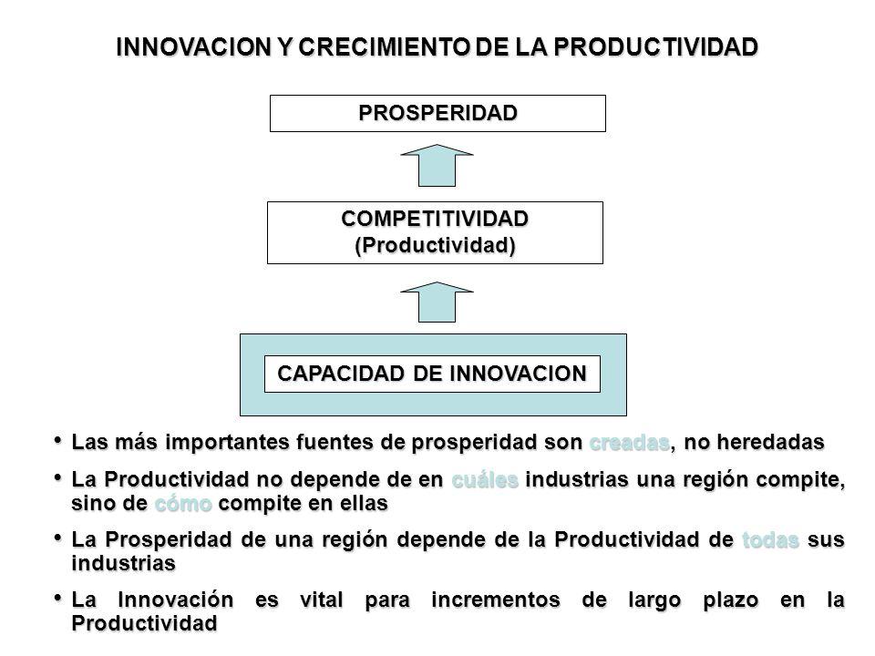 INNOVACION Y CRECIMIENTO DE LA PRODUCTIVIDAD