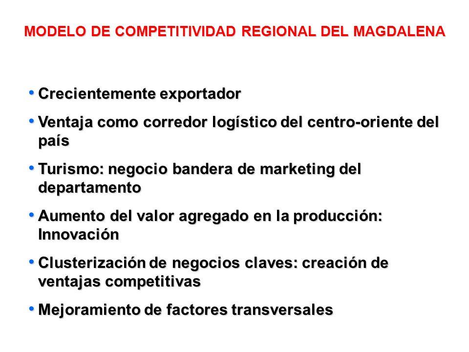 MODELO DE COMPETITIVIDAD REGIONAL DEL MAGDALENA
