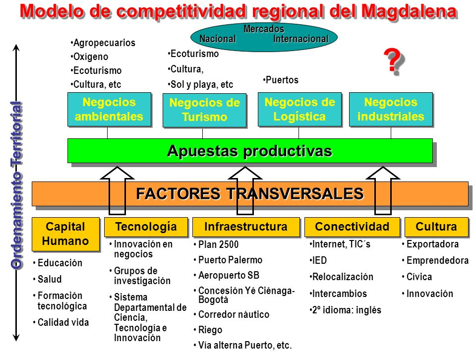 Modelo de competitividad regional del Magdalena Apuestas productivas