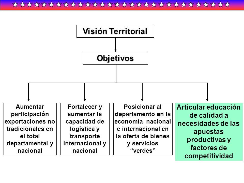 Visión Territorial Objetivos