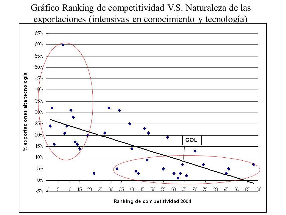Gráfico Ranking de competitividad V. S
