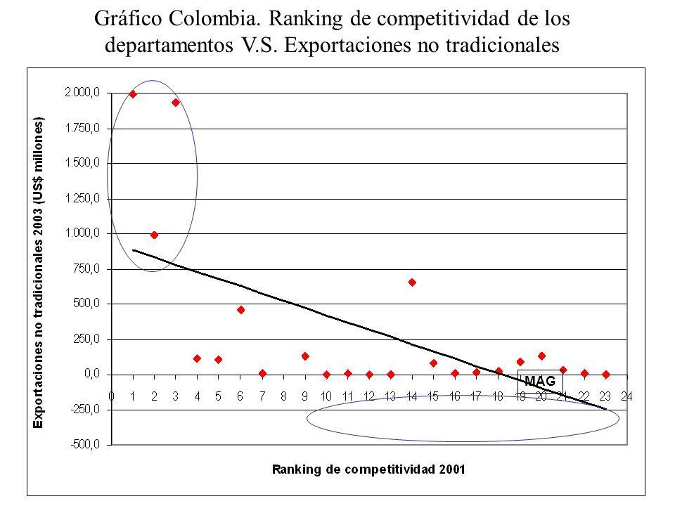 Gráfico Colombia. Ranking de competitividad de los departamentos V. S