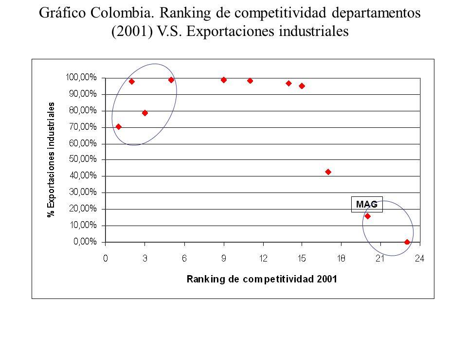 Gráfico Colombia. Ranking de competitividad departamentos (2001) V. S