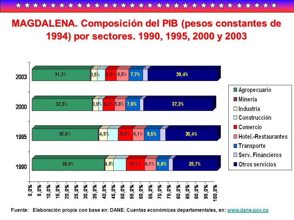 MAGDALENA. Composición del PIB (pesos constantes de 1994) por sectores