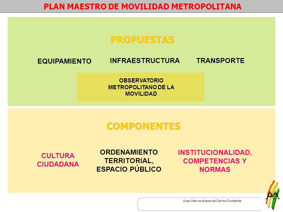 PROPUESTAS COMPONENTES PLAN MAESTRO DE MOVILIDAD METROPOLITANA