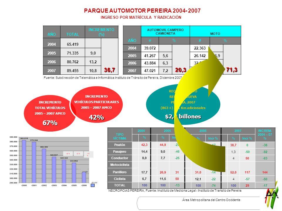 PARQUE AUTOMOTOR PEREIRA 2004- 2007 INGRESO POR MATRÍCULA Y RADICACIÓN