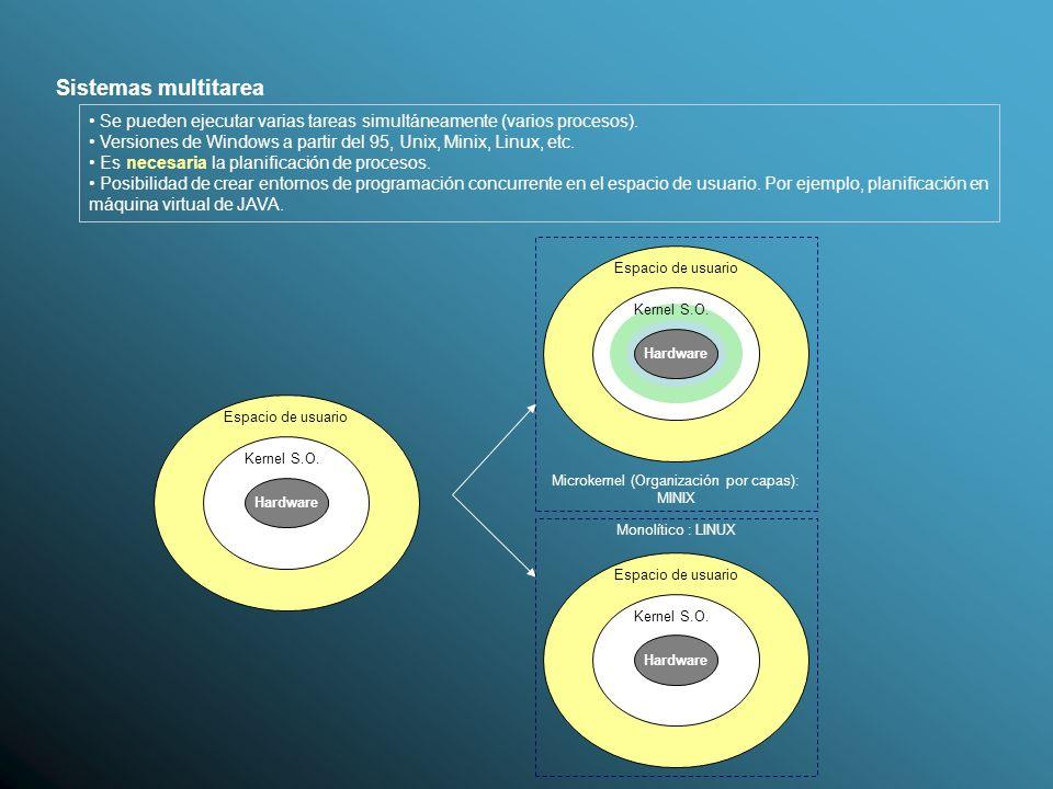 Microkernel (Organización por capas):