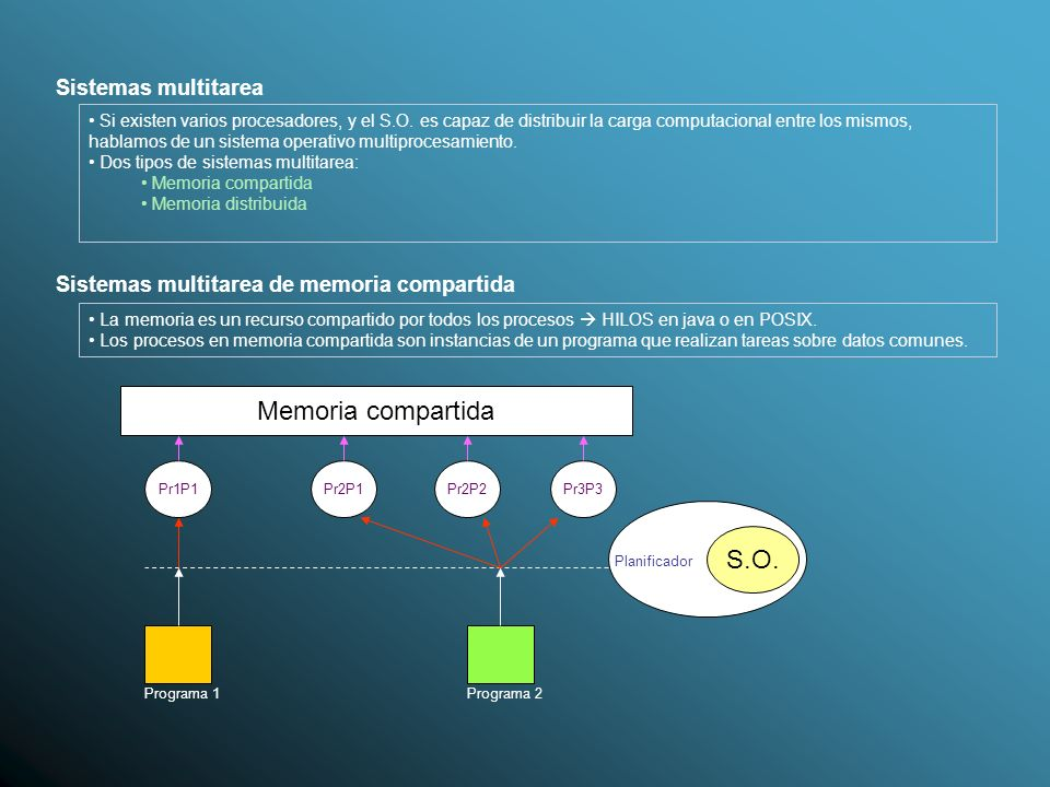 Memoria compartida S.O. Sistemas multitarea